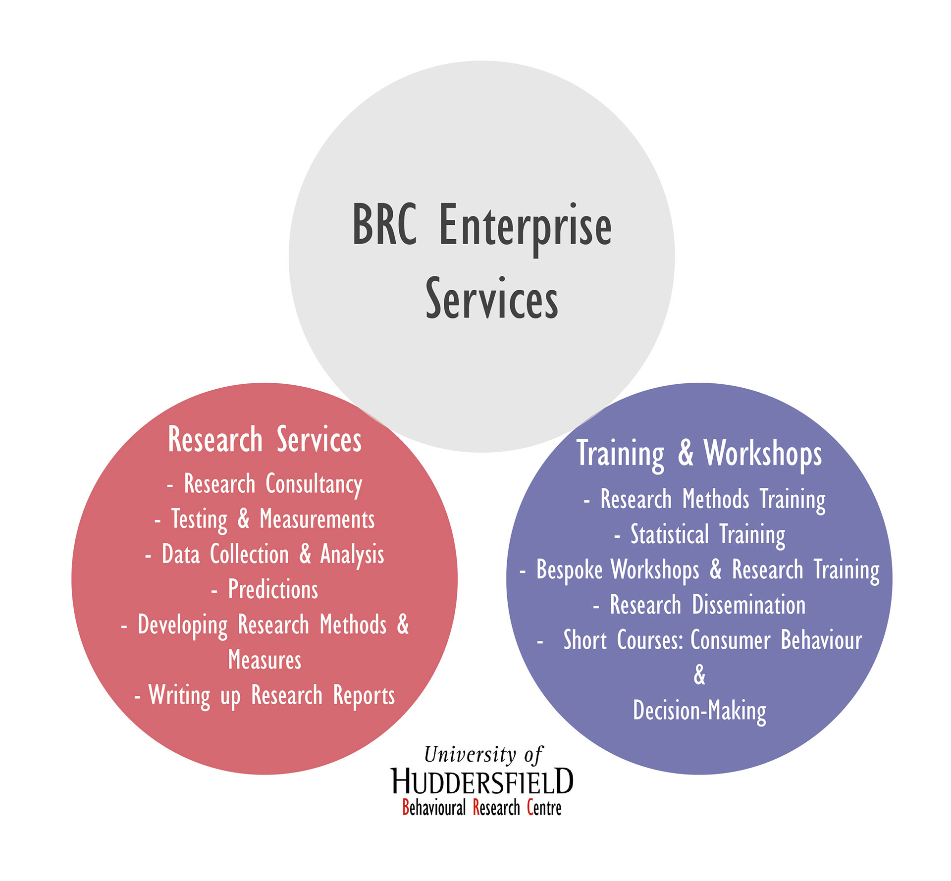 BRC Enterprise Services